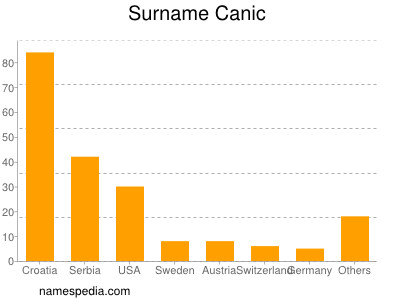 Surname Canic