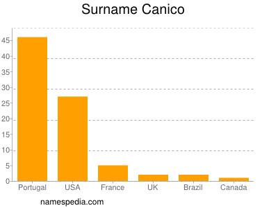 Surname Canico