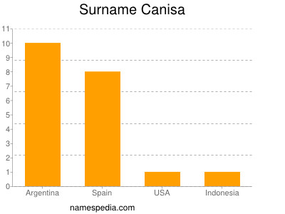 Surname Canisa