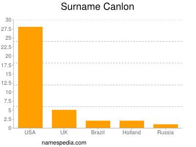Surname Canlon