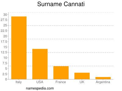 Surname Cannati