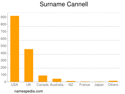 Surname Cannell