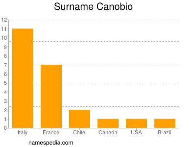 Surname Canobio