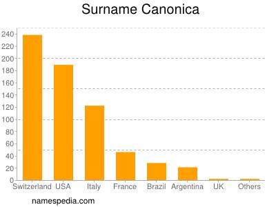 Surname Canonica