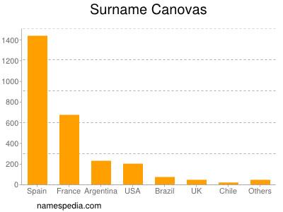 Surname Canovas