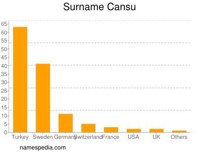 Surname Cansu