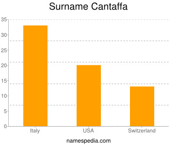 Surname Cantaffa