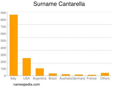 Surname Cantarella
