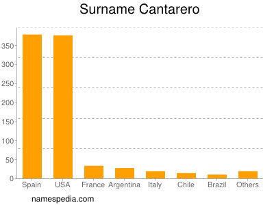 Surname Cantarero