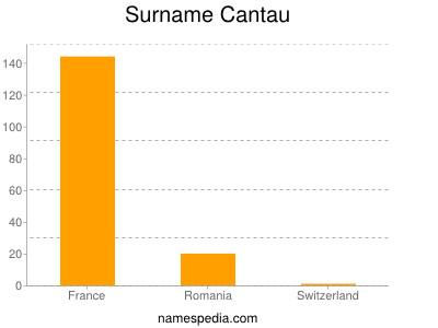 Surname Cantau