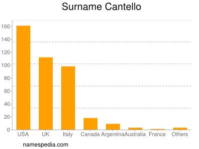 Surname Cantello