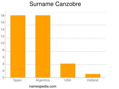 Surname Canzobre
