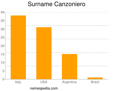 Surname Canzoniero
