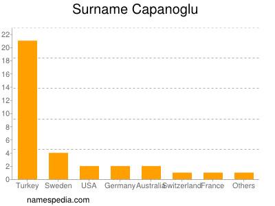 Surname Capanoglu
