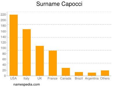 Surname Capocci