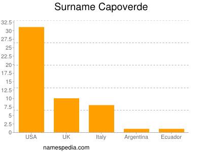 Surname Capoverde
