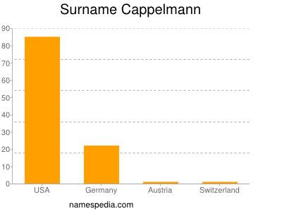 Surname Cappelmann