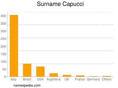 Surname Capucci