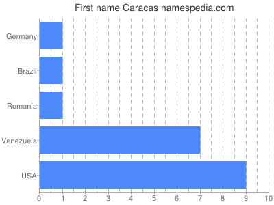 Given name Caracas