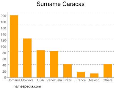 Surname Caracas