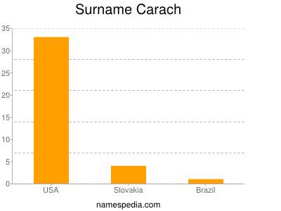 Surname Carach