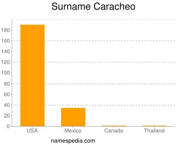 Familiennamen Caracheo