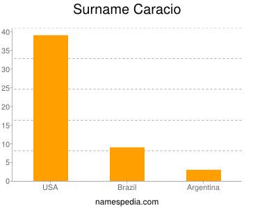 Surname Caracio