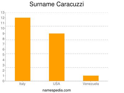 Surname Caracuzzi