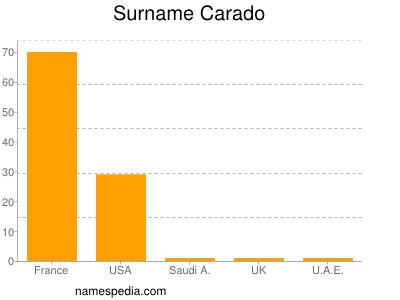 Surname Carado