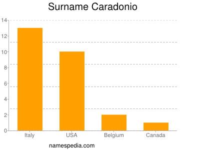 Surname Caradonio