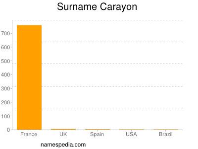 Surname Carayon