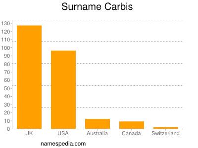 Surname Carbis