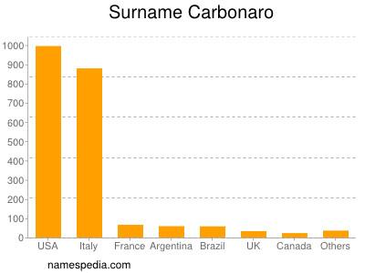 Surname Carbonaro