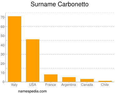 Surname Carbonetto