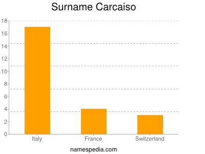 Surname Carcaiso