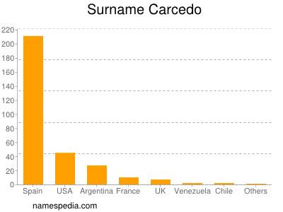 Surname Carcedo