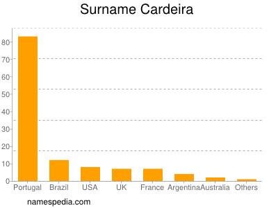 Surname Cardeira
