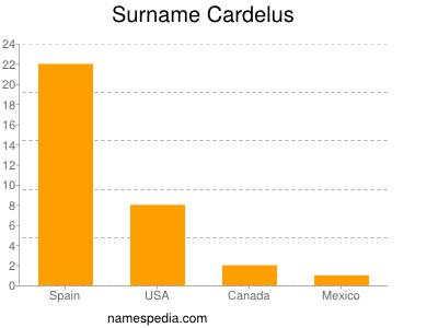 nom Cardelus