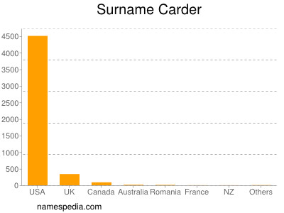 Surname Carder