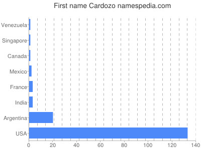 Given name Cardozo