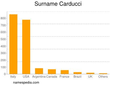 Surname Carducci