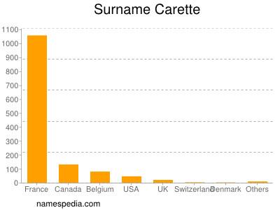 Surname Carette