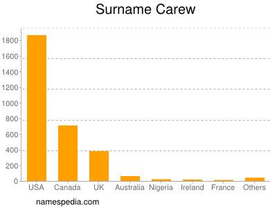 Surname Carew