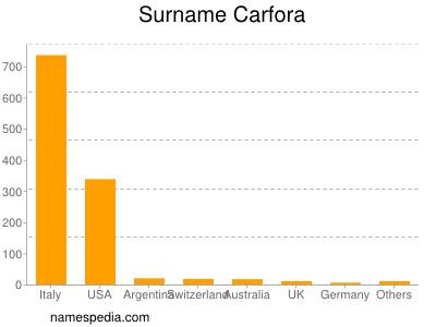 Surname Carfora