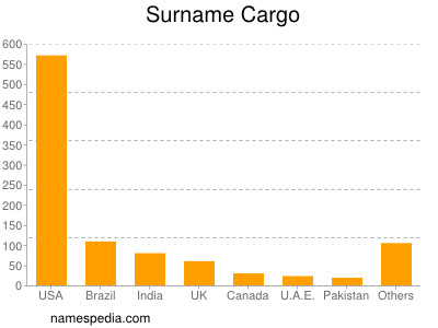 Surname Cargo