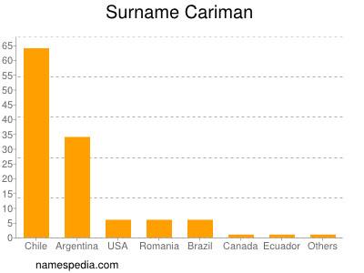 Surname Cariman