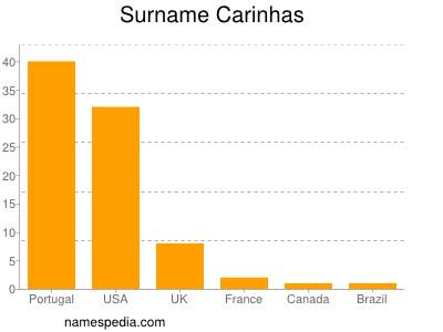 Surname Carinhas