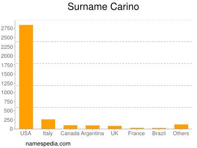 Surname Carino
