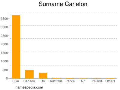 Surname Carleton
