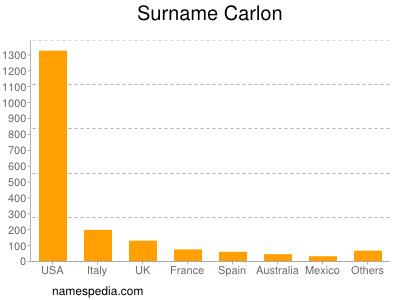 Surname Carlon